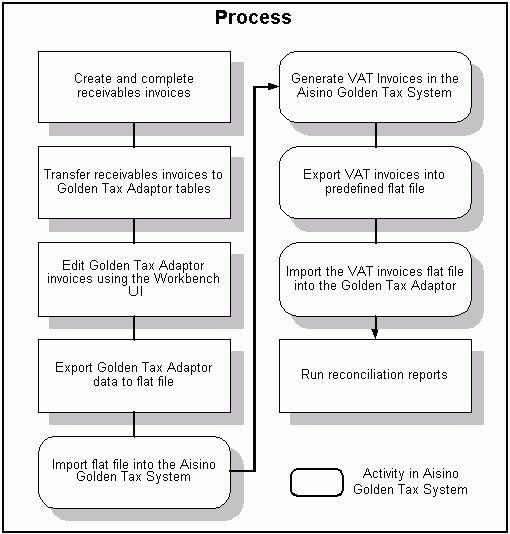 Golden Tax Process