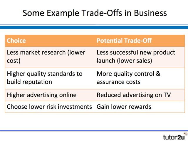 Opportunity Costs and Trade-Offs | tutor2u Business