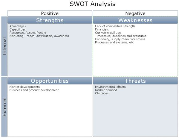How to Create SWOT Analysis Template Using ConceptDraw PRO | How ...