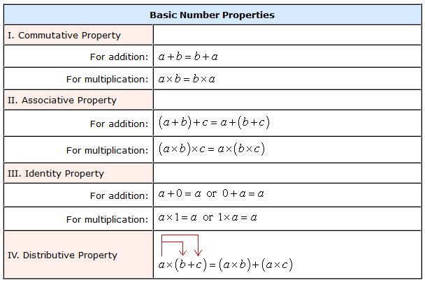 Basic Number Properties - ChiliMath