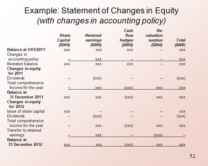 Topic 11: Statement of Comprehensive Income & Changes in Equity ...