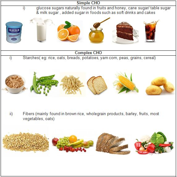 NEW EXAMPLES OF CARBOHYDRATES AND STARCHES | example