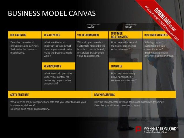 Business model template how to create business model canvas with business model canvas and product canvas powerpoint template toneelgroepblik Choice Image