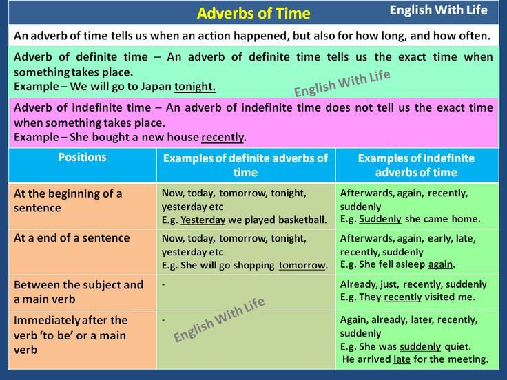 32 best Adverbs images on Pinterest | Adverbs, English grammar and ...