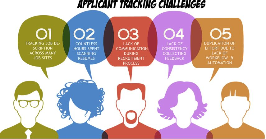 Application Tracking System| ATS Development In Michigan| ATS In India