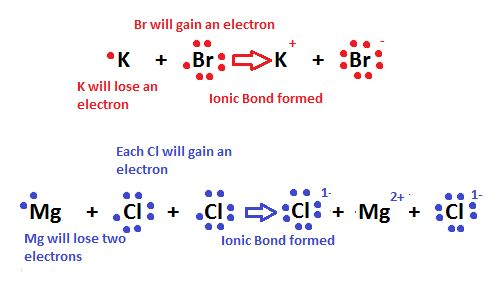 What is the ionic bond ? | Science online