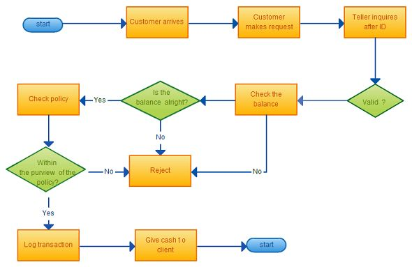 Flow Chart Diagram Template Free | Periodic & Diagrams Science