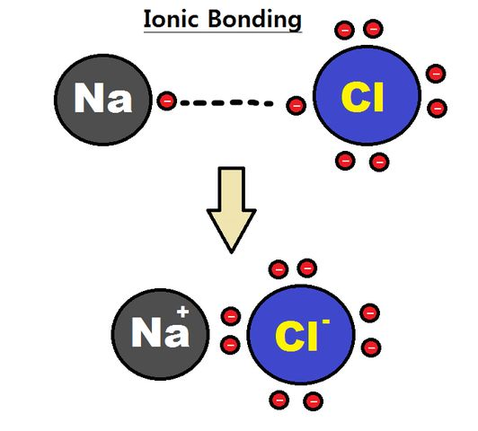 Ionic Bond | Partially Covalent In Nature, Chemistry Ionic Bonds