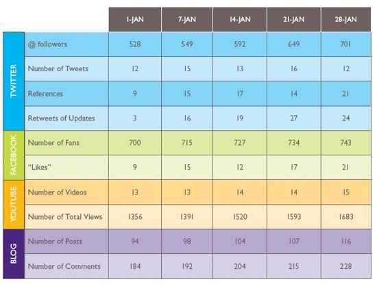 Social Media Optimization (SMO) Strategy ~ Googma Sansar