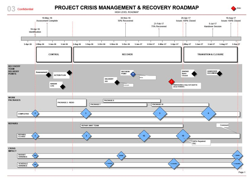 Project Crisis Management Roadmap Template (Visio)