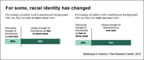 Race, ethnicity and identity in America: Research roundup ...