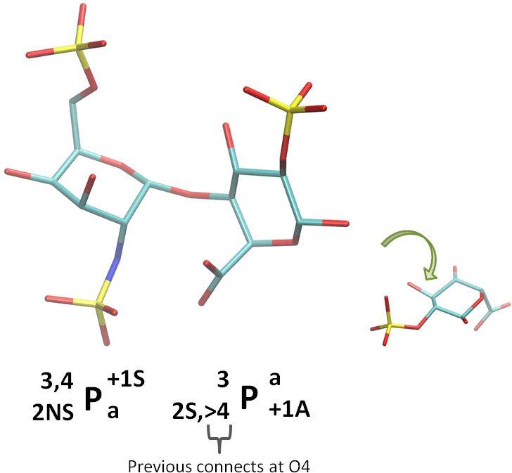 GlyCode: Internal Monosaccharide Representation | GMML