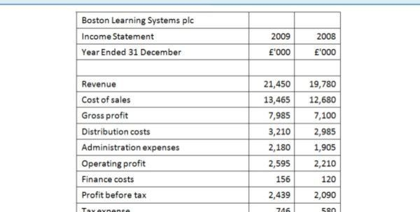 Basic Financial Statement Template [Template.billybullock.us ]  Basic Financial Statement Template