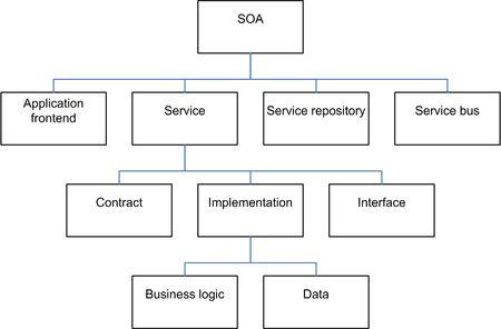 Service-oriented architecture - Wikipedia