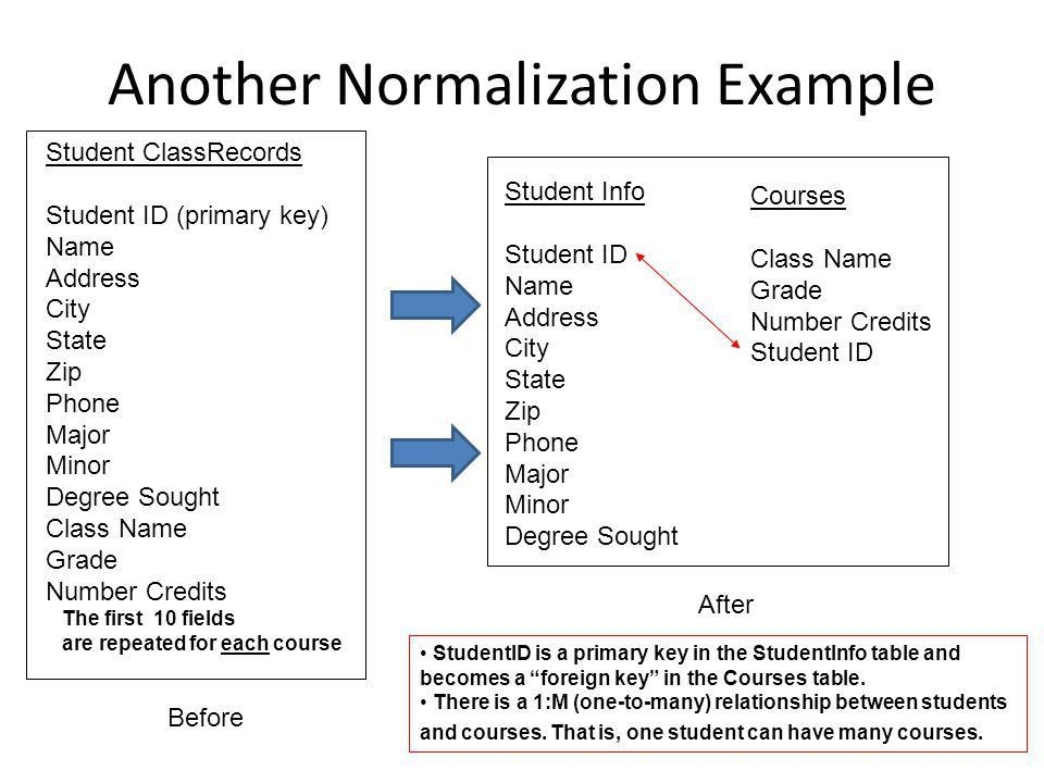 Normalization Queries (contd) - ppt download