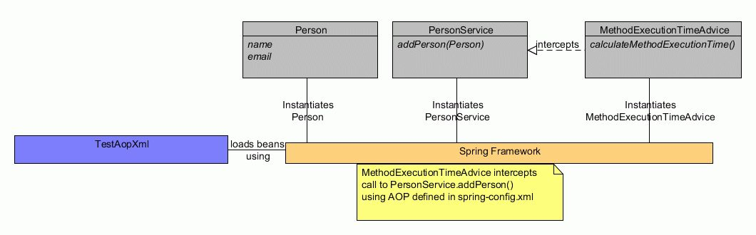Spring AOP - Concepts and XML Configuration - StudyTrails