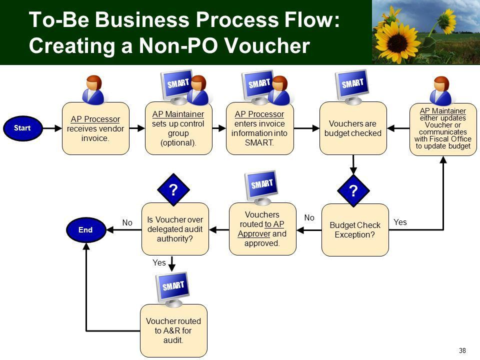 Creating Vouchers, creating journal vouchers standard accounting ...