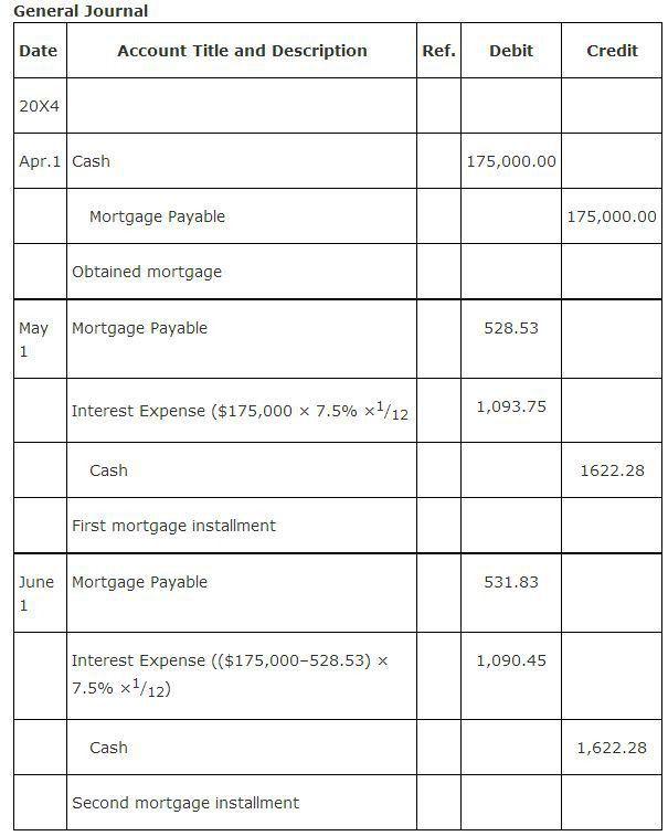 Mortgage Payable