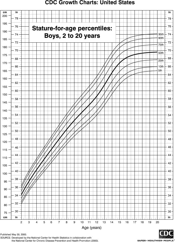Height Chart for Boys, 2 to 20 Years