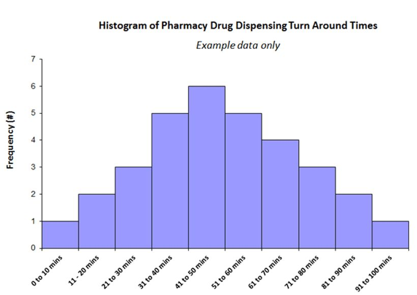Clinical Excellence Commission - Histogram