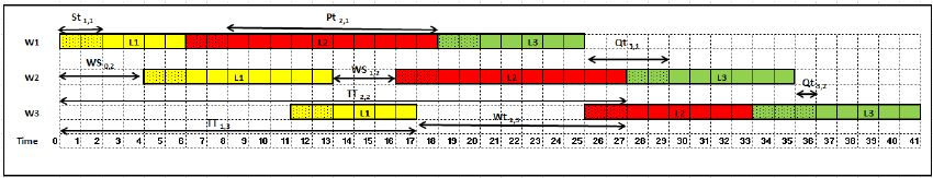 Gantt chart for the example on Table 1 (three lots and three ...