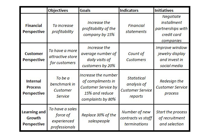 3 Balanced Scorecard examples + application in business