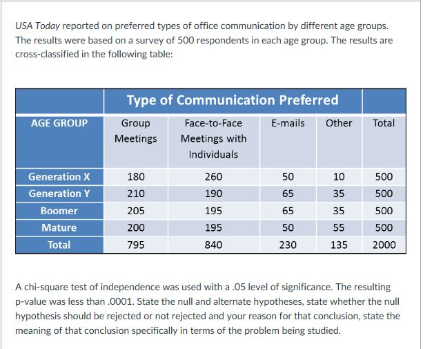 USA Today Reported On Preferred Types Of Office Co... | Chegg.com