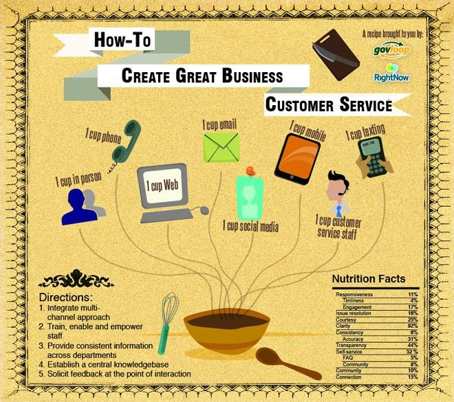 Improving Customer Service Skills in Self Storage | usselfstorage blog