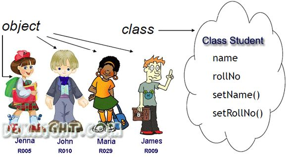 Class Concept in Java Programming : Explained Simply (OOP) | Java ...