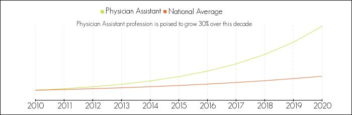 Physician assistant salary by state, job outlook