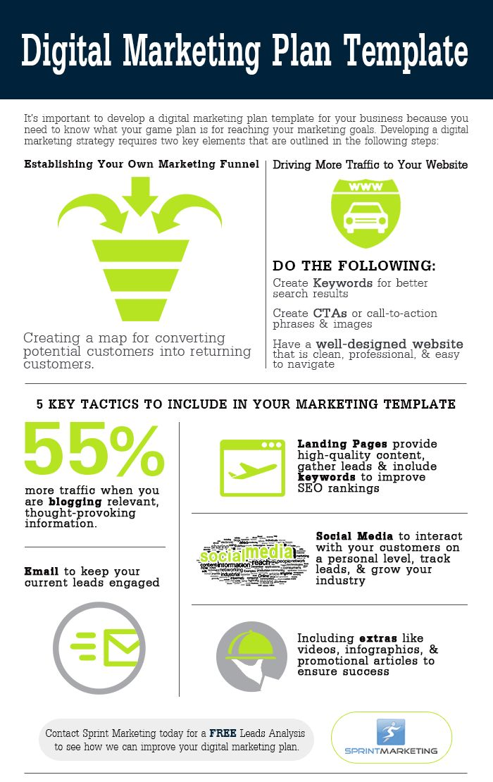 Digital Marketing Plan Template Infographic | Sprint Marketing