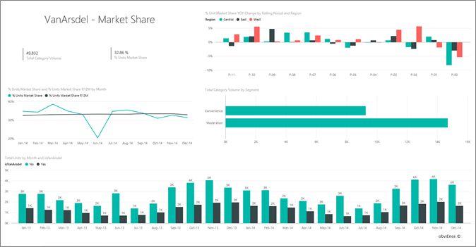 Sales & Marketing sample for Power BI: Take a tour | Microsoft ...