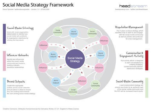 Social Media Strategy Templates Recommendations | Dragan Varagic ...