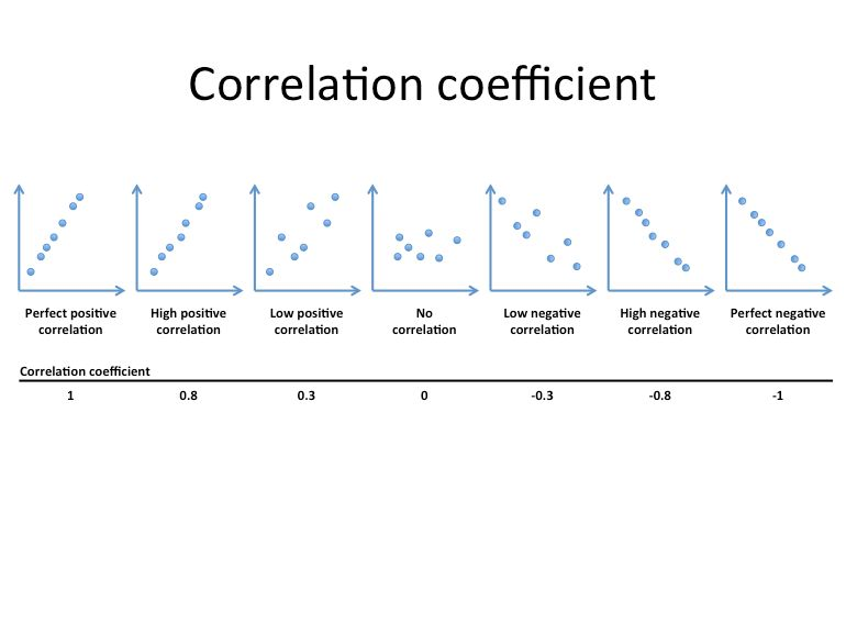 Equation For Correlation Coefficient Example - Jennarocca