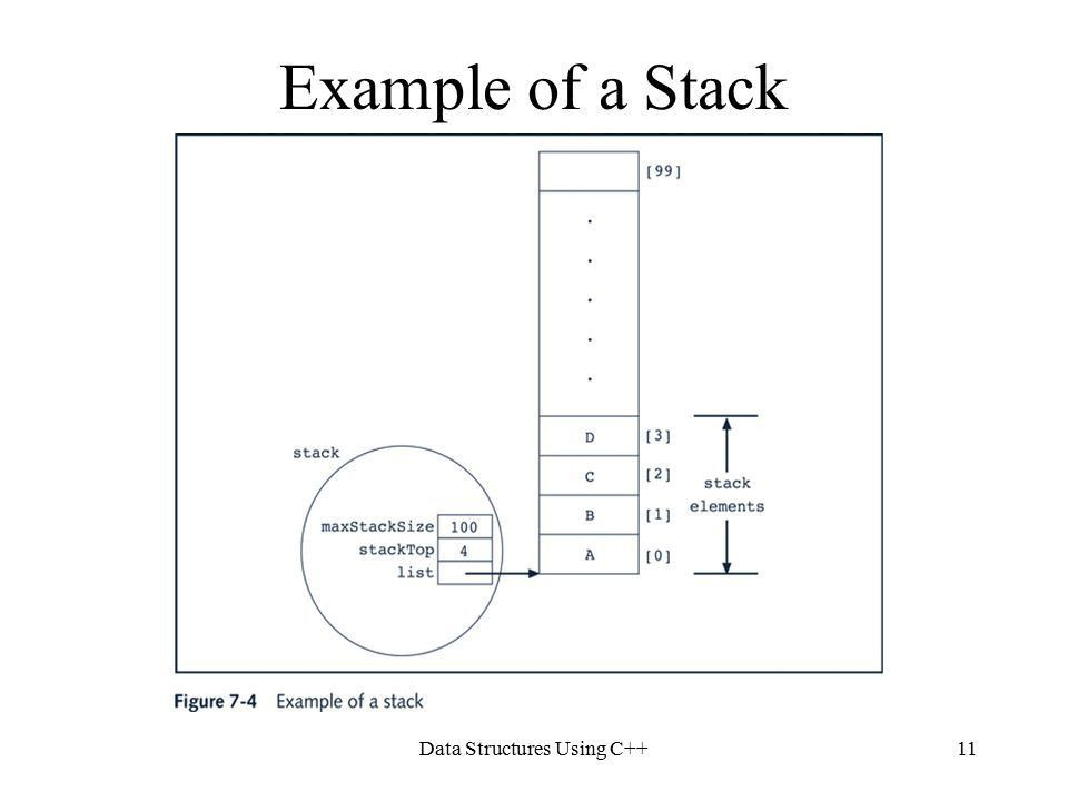 Data Structures Using C++1 Chapter 7 Stacks. Data Structures Using ...