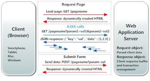 Javascript AJAX Introduction - Ajax Tutorial - W3Professors