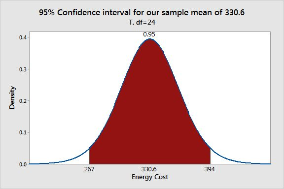 Understanding Hypothesis Tests: Confidence Intervals and ...