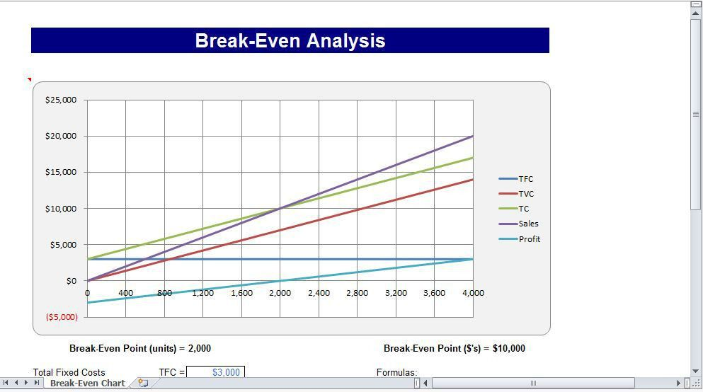break even graph excel template