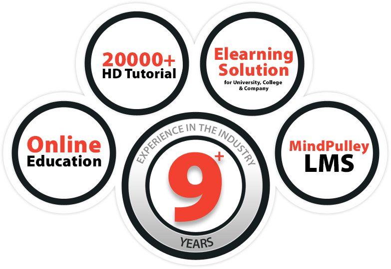 Exams At Mindpulley | Mindpulley Solutions