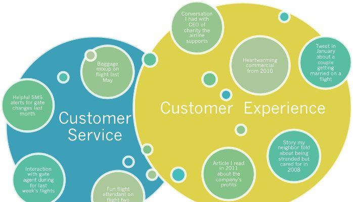 Know the Difference between Customer Service and Customer ...