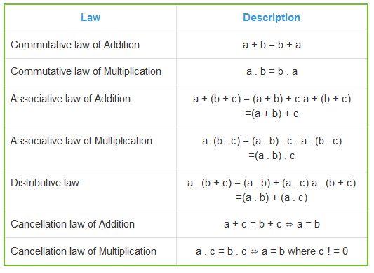Laws of Algebra