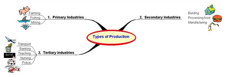 The sectors of production are primary, secondary and tertiary ...