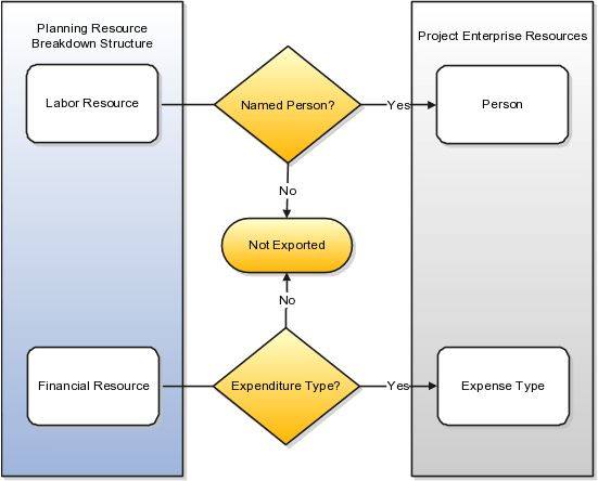 Implementing Project Execution Management
