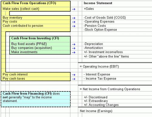 Financial Statements: Earnings