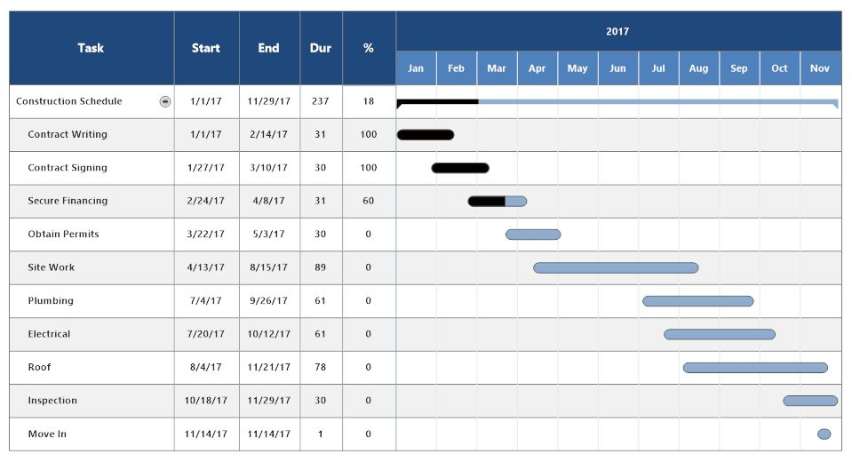 Construction Schedule Template - Free & Easy Download | SmartDraw