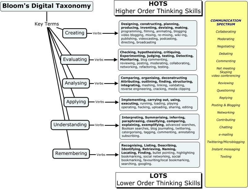 Critical Thinking & ICTs – Part 1 | The DigiTeacher