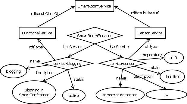 SmartRoom:SmartRoomOntology — Открытые платформы для мобильных ...