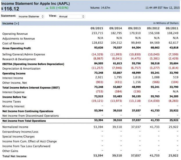 Projected Income Statement Template. Free Income Statement ...