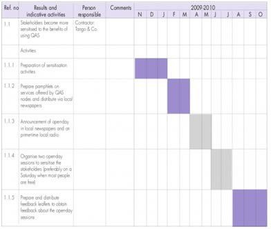 How to Set up Gantt chart For Research Proposal | Sample And ...