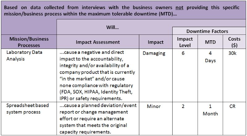 IT Business Impact Analysis - Simple Approach   Ivan Cordero ...